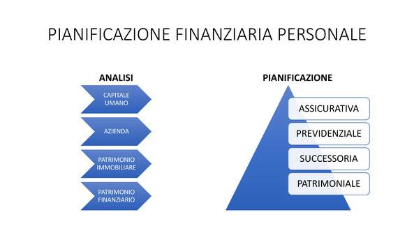 pianificazione-finanziaria